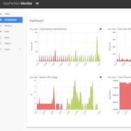 AppPerfect Agentless Monitor 15.0.0 破解版 – 数据库服务器监控软件